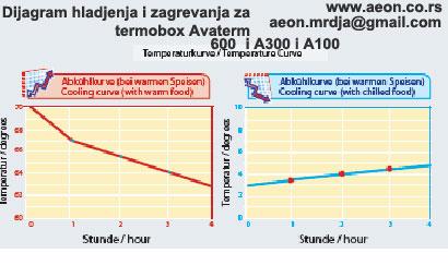 Termobox AV600-prenos hrane-6 GNposuda 1/1- 60